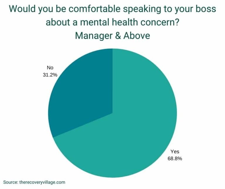 the number of people saying they are comfortable talking to thier employers about their mental health